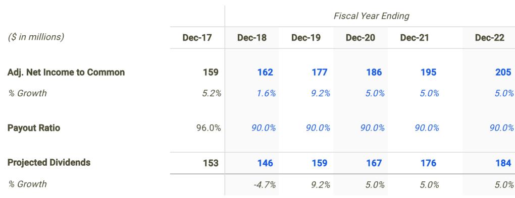 National Health Dividend Forecast