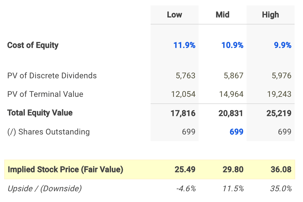 PPL Corp Dividend Fair Value Conclusion