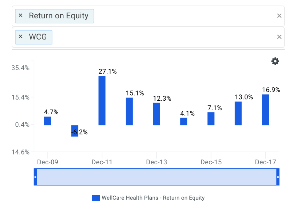 WellCare Health's ROE Trends Chart