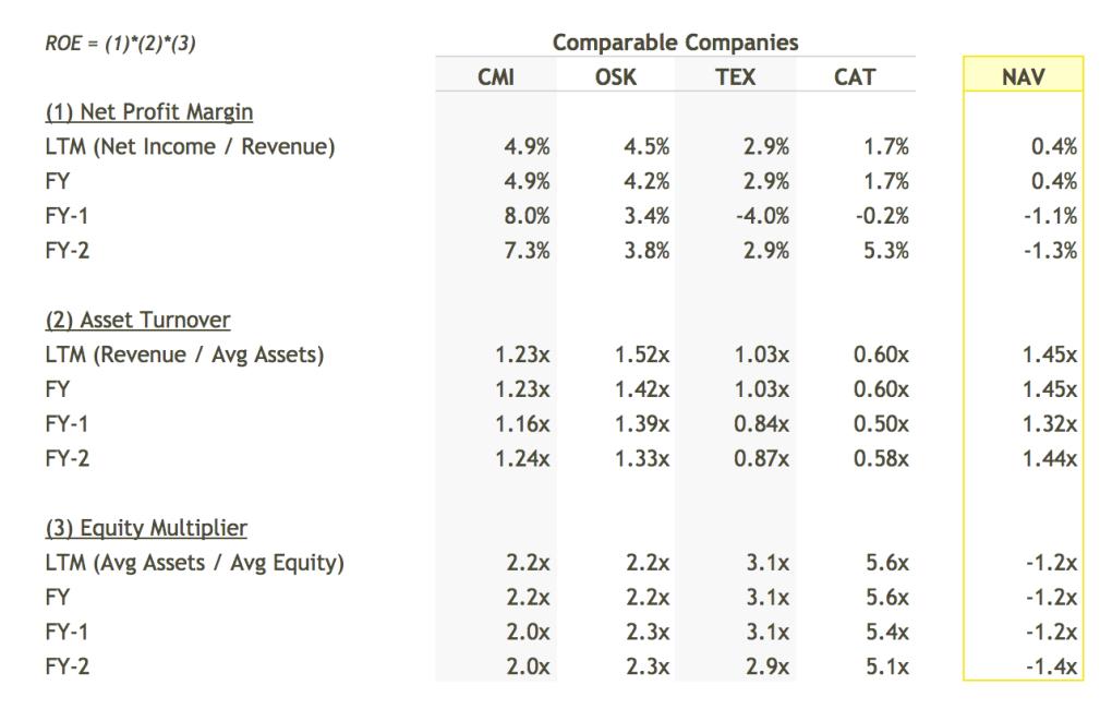 NAV ROE Breakdown vs Peers Table - DuPont Analysis
