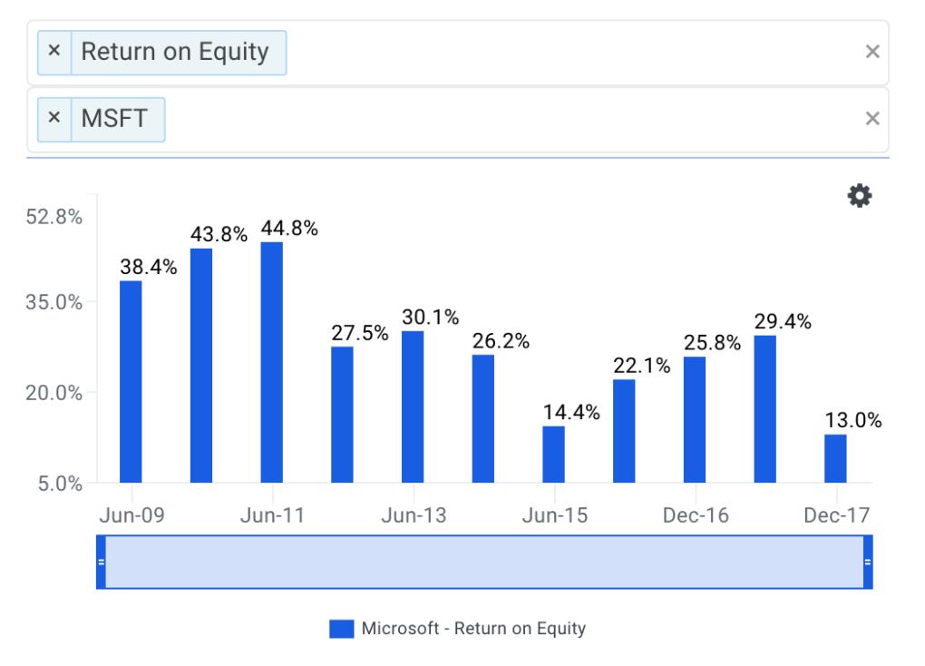 Microsoft's ROE Trends Chart