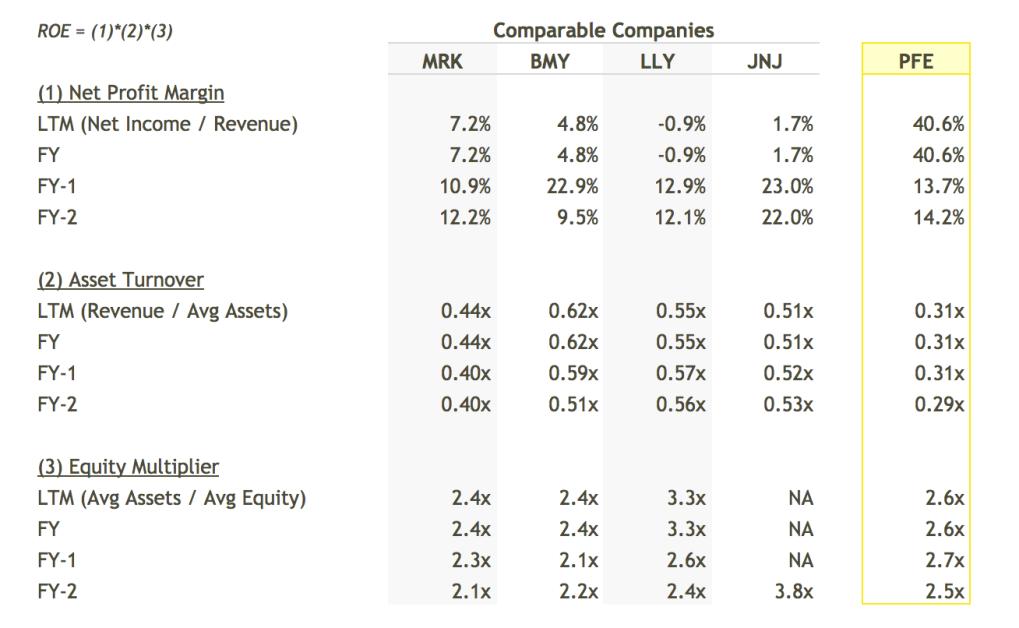 PFE ROE Breakdown vs Peers Table - DuPont Analysis