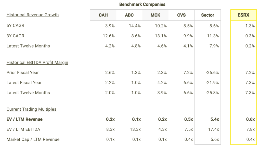 ESRX revenue Growth and Margins vs Peers Table