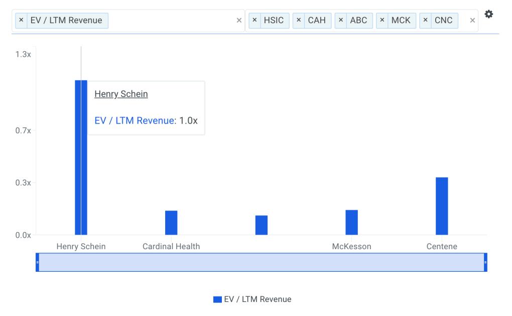 HSIC Sales Multiple vs Peers Chart