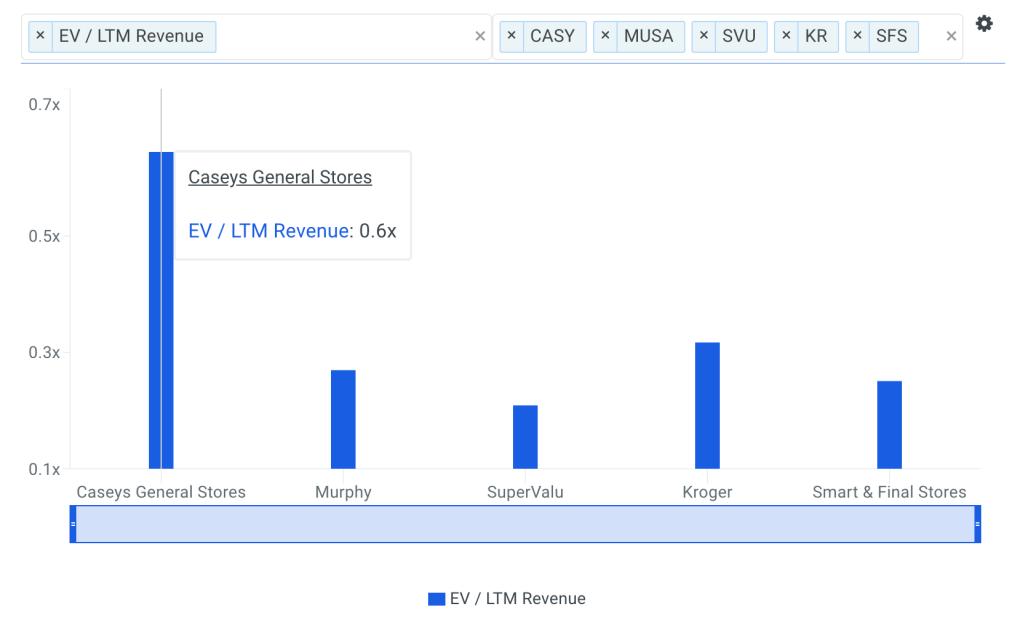 CASY Sales Multiple vs Peers Chart