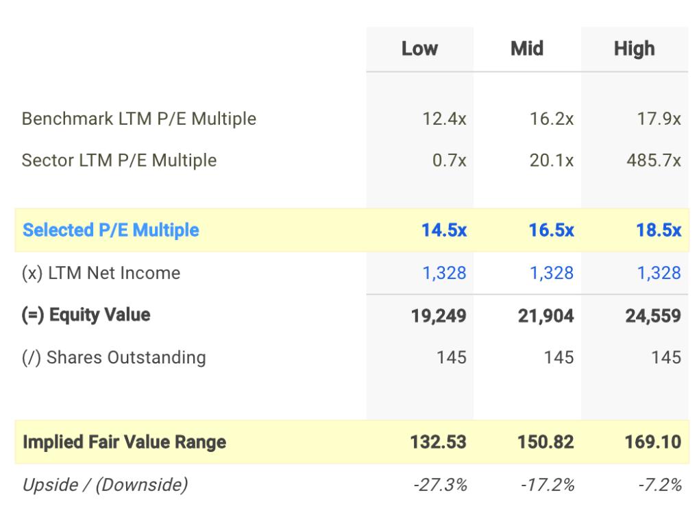 MTB P/E Valuation Calculation