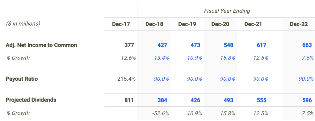 WGP Dividend Forecast
