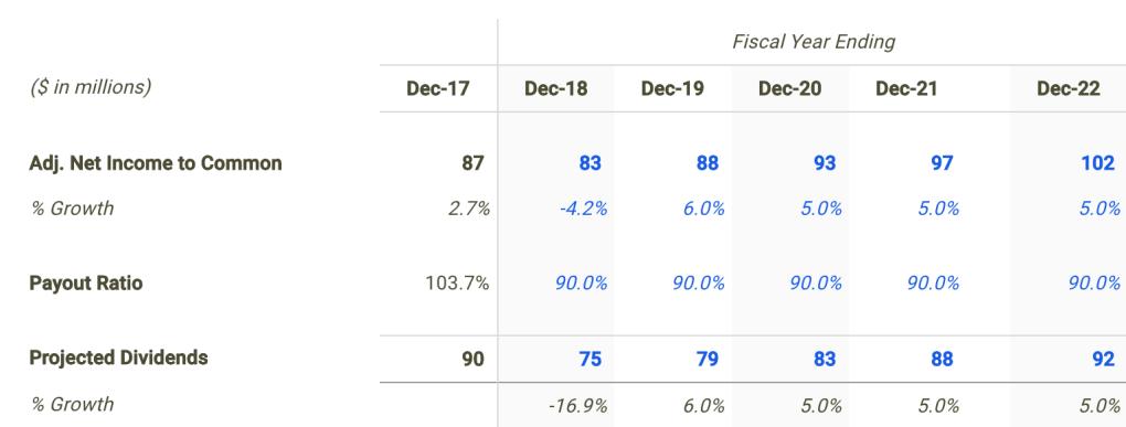 LTC Dividend Forecast