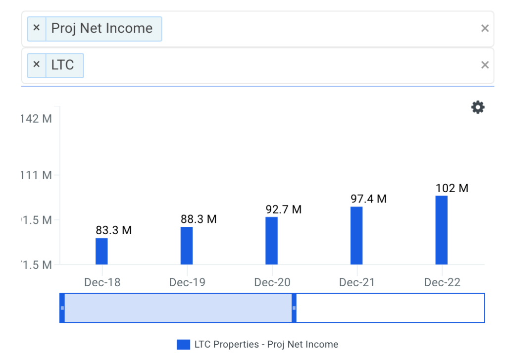 LTC Net Income Growth Chart