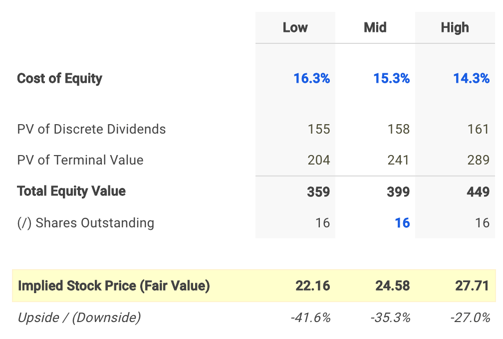 TransMontaigne Dividend Fair Value Conclusion