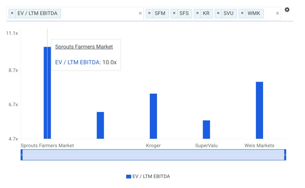 SFM EBITDA Multiple vs Peers Chart