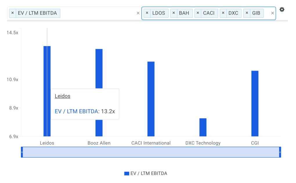 LDOS EBITDA Multiple vs Peers Chart