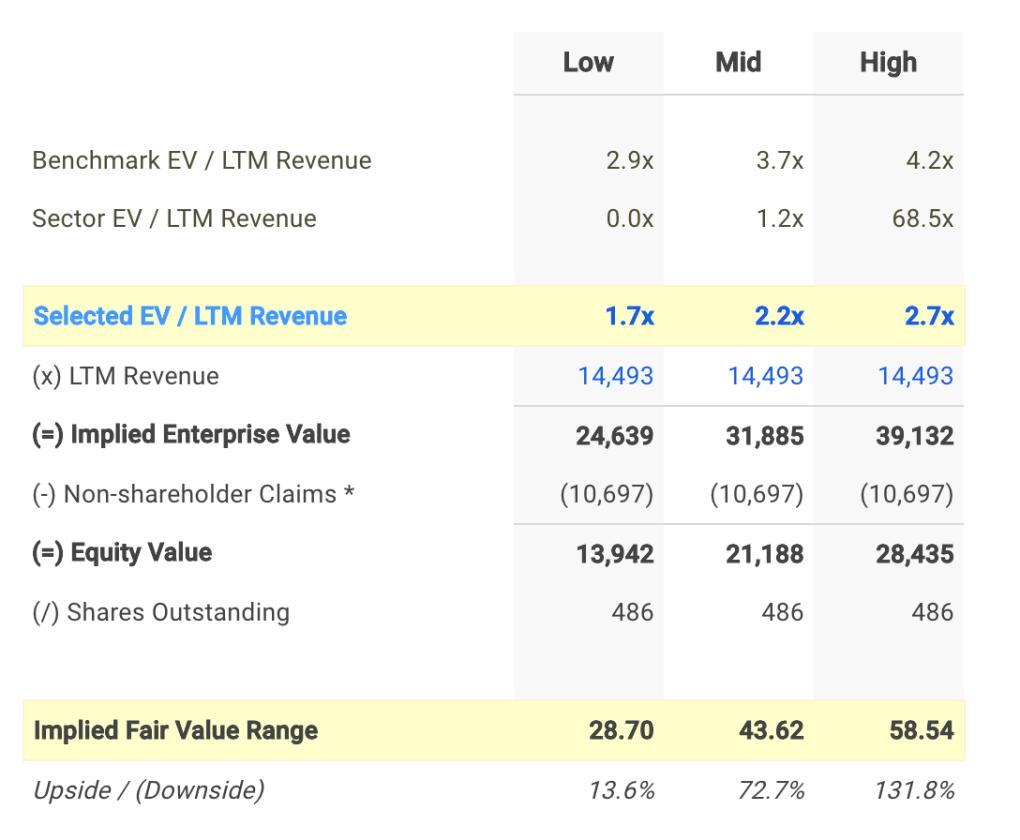 NWL EV / Sales Valuation Calculation