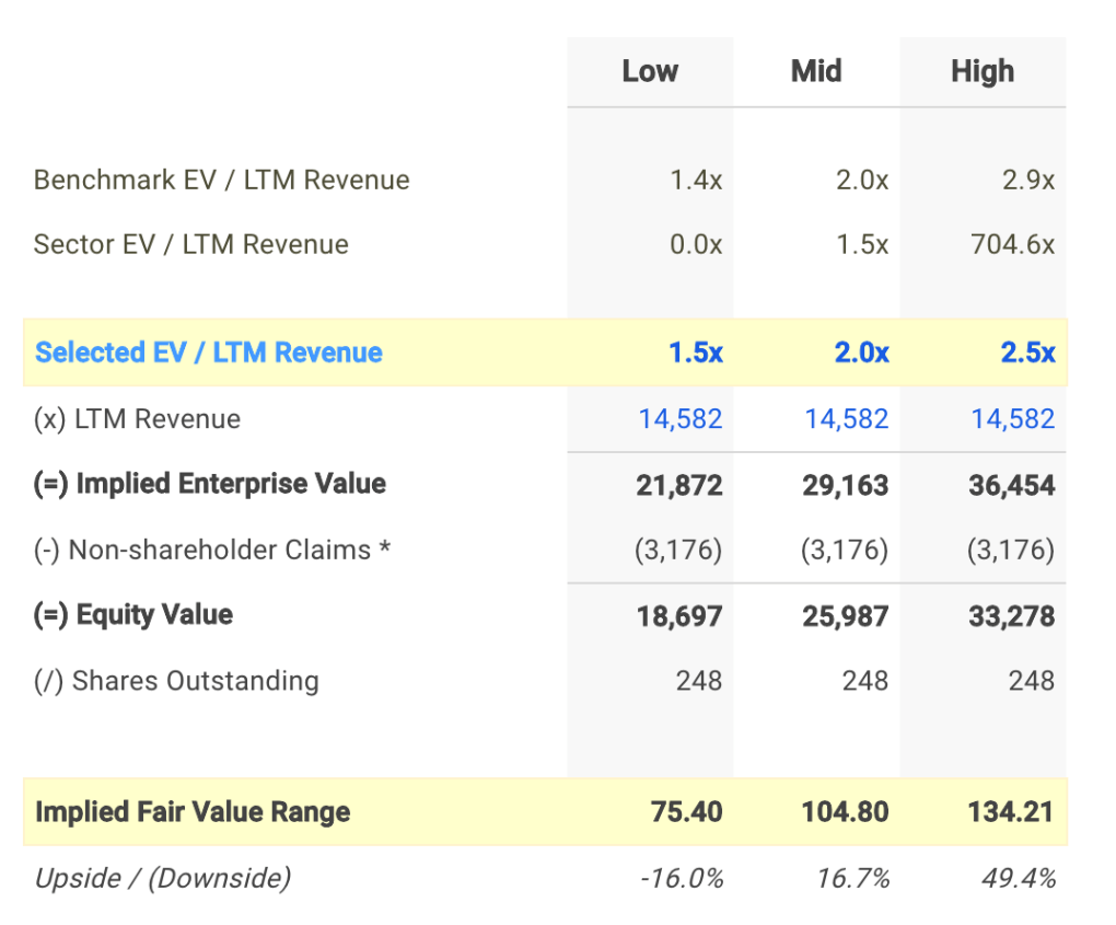 IR EV / Sales Valuation Calculation