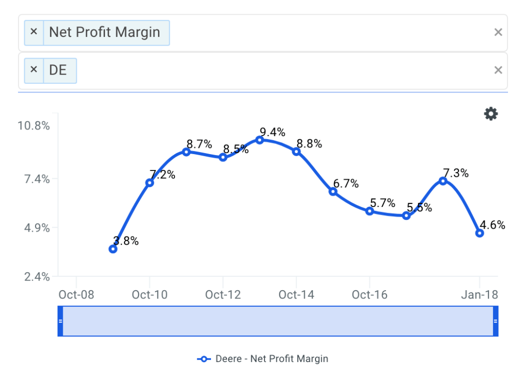 DE Net Profit Margin Trends