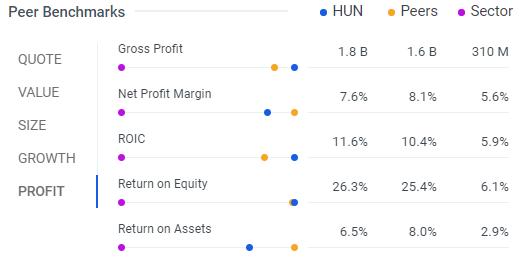 Huntsman International: A Catalyst for 25%+ Appreciation