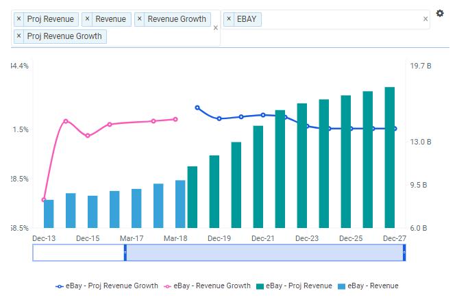 EBAY Revenue Growth Chart