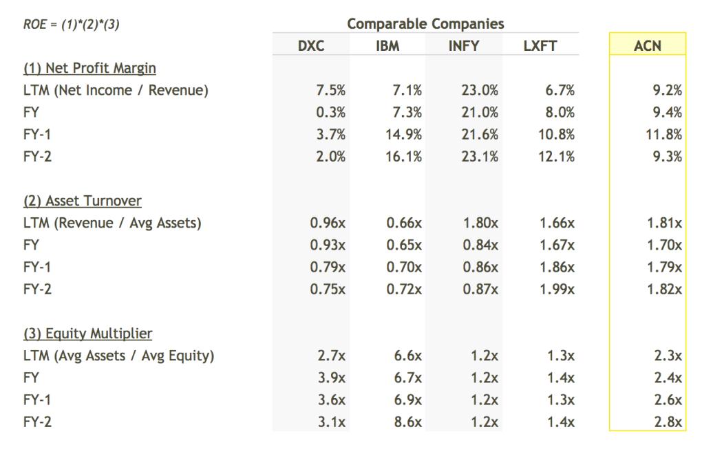 ACN ROE Breakdown vs Peers Table - DuPont Analysis