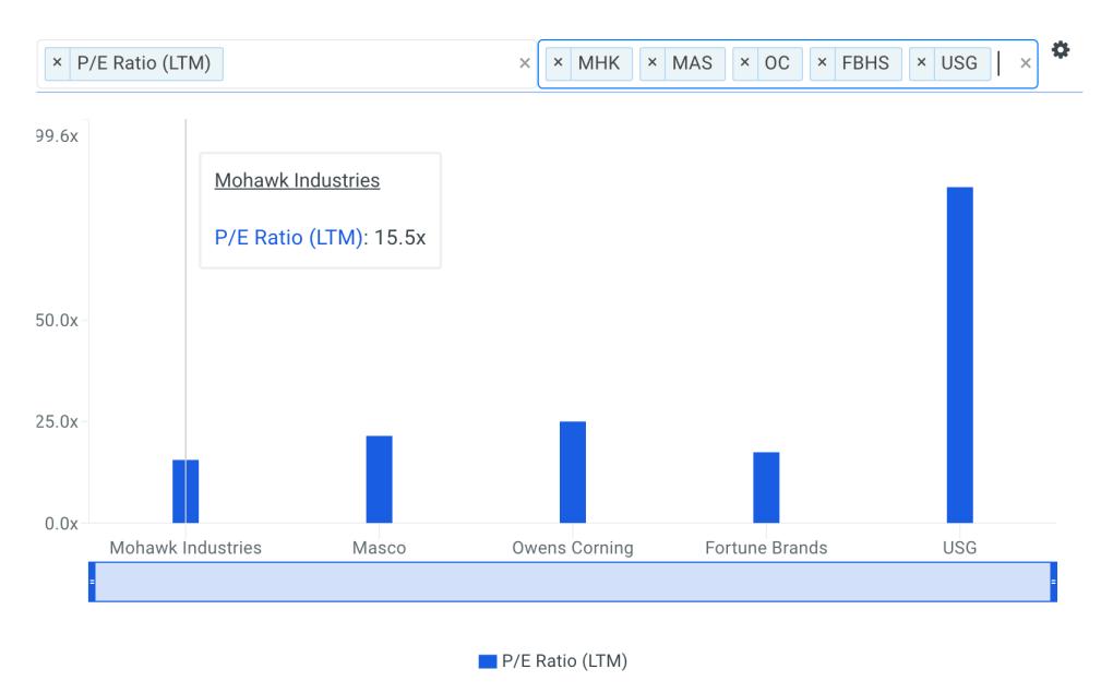 MHK P/E Ratio vs Peers Chart