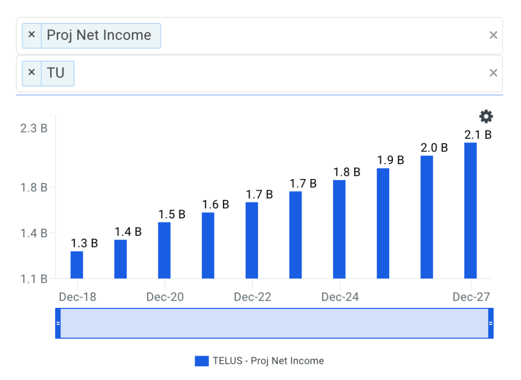 TELUS Corp Net Income Growth Chart
