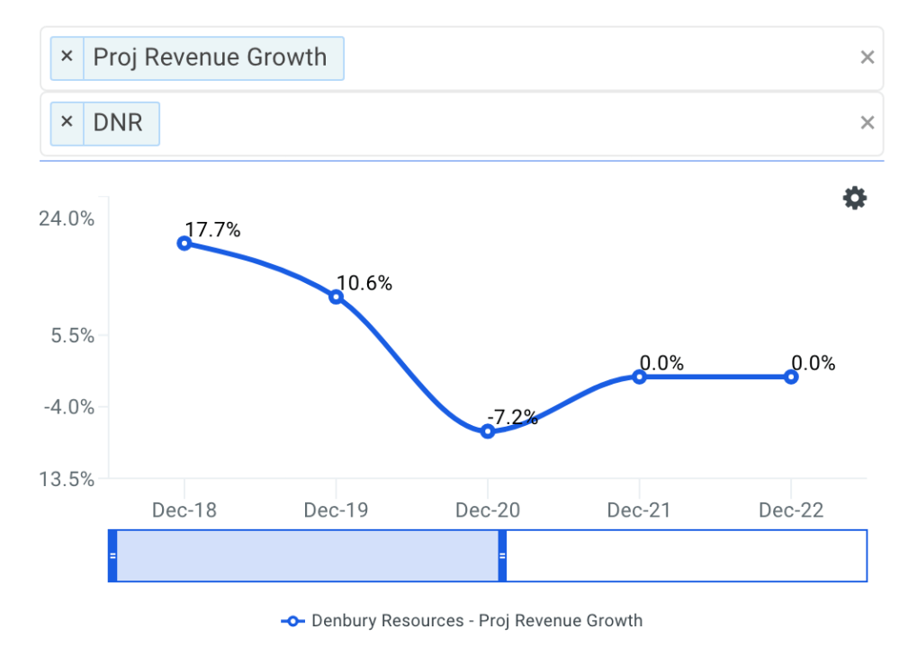 Denbury projected revenue chart