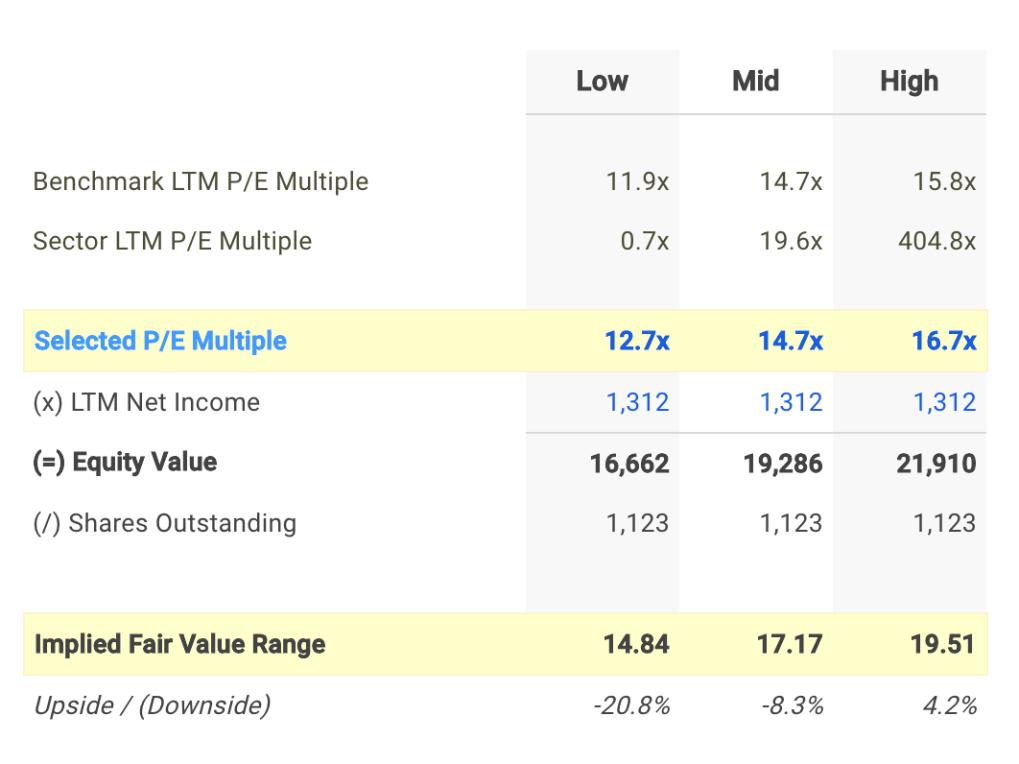 RF P/E Valuation Calculation