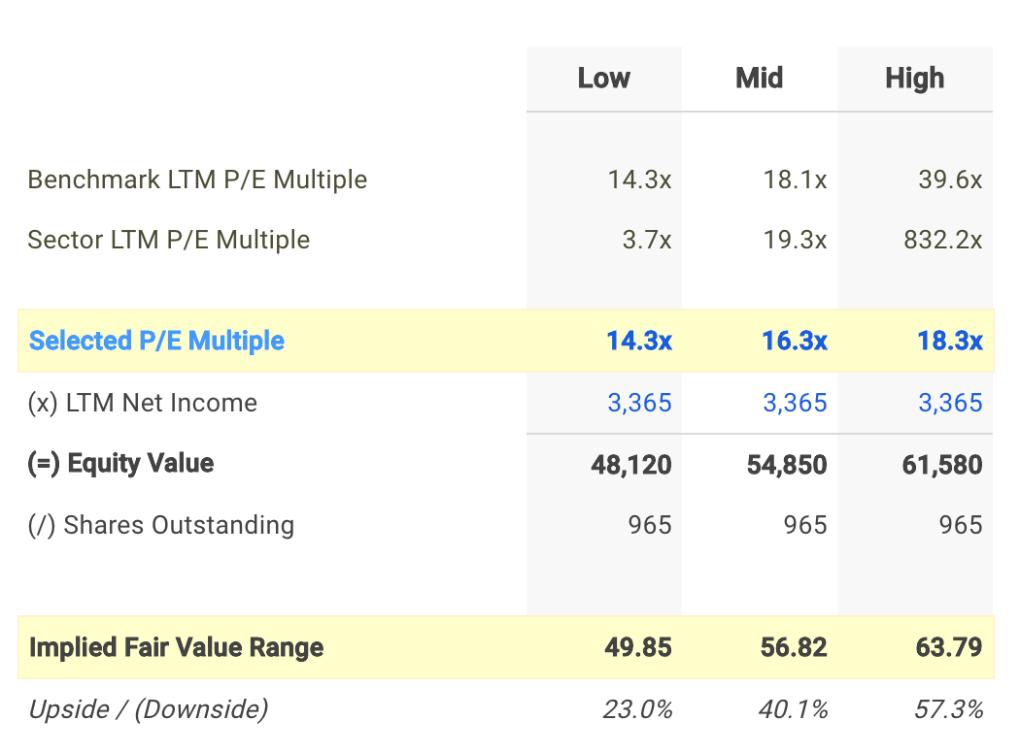 EXC P/E Valuation Calculation