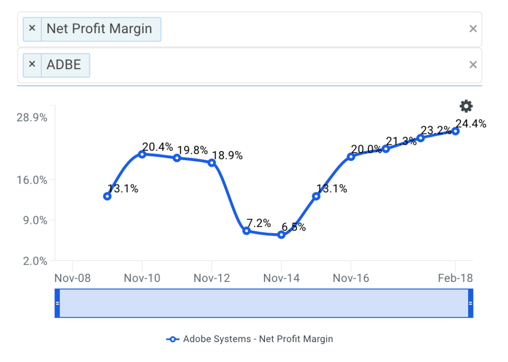 ADBE Net Profit Margin Trends