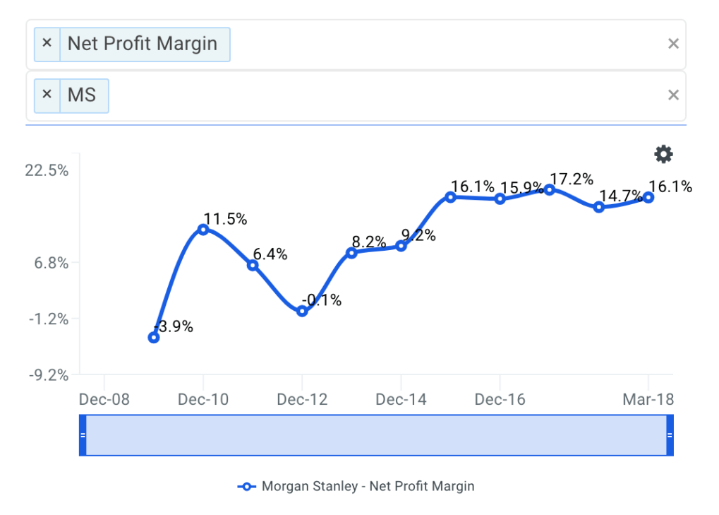 MS Net Profit Margin Trends