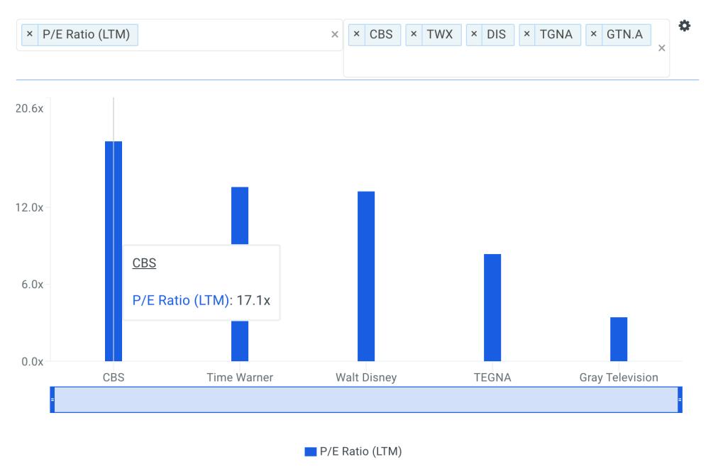 CBS P/E Ratio vs Peers Chart