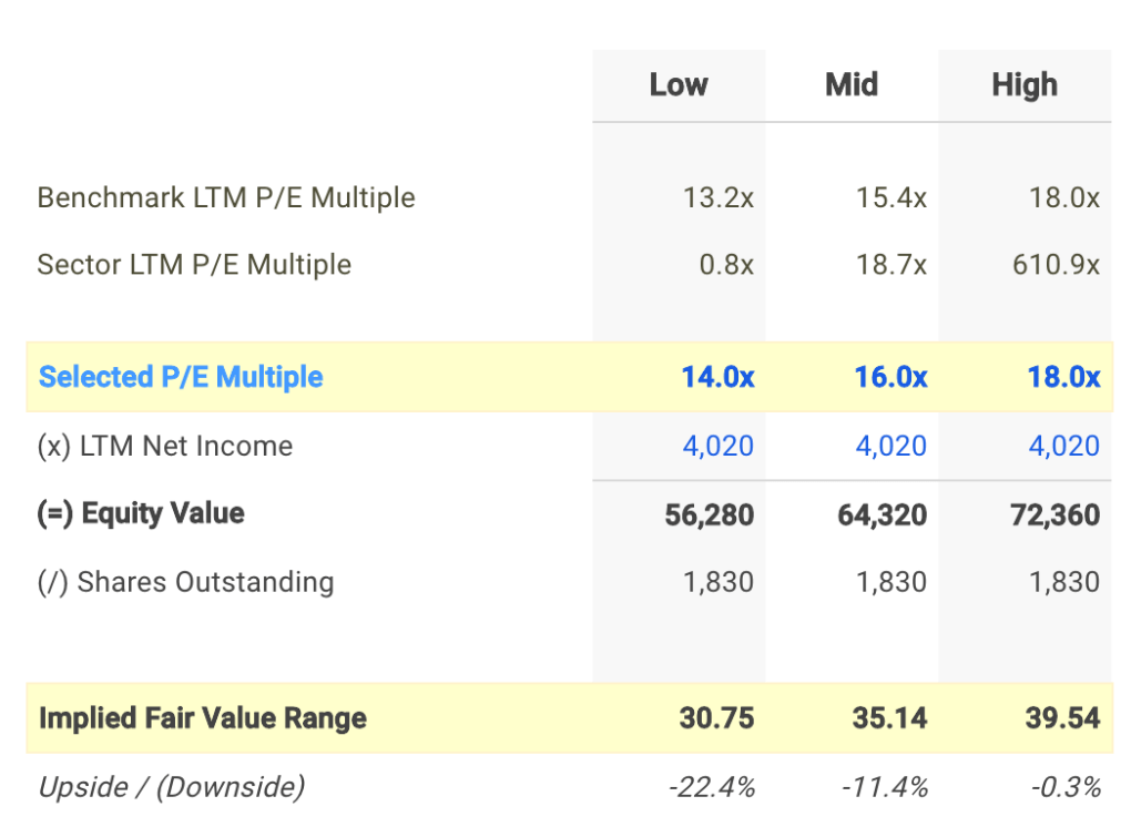 FOXA P/E Valuation Calculation