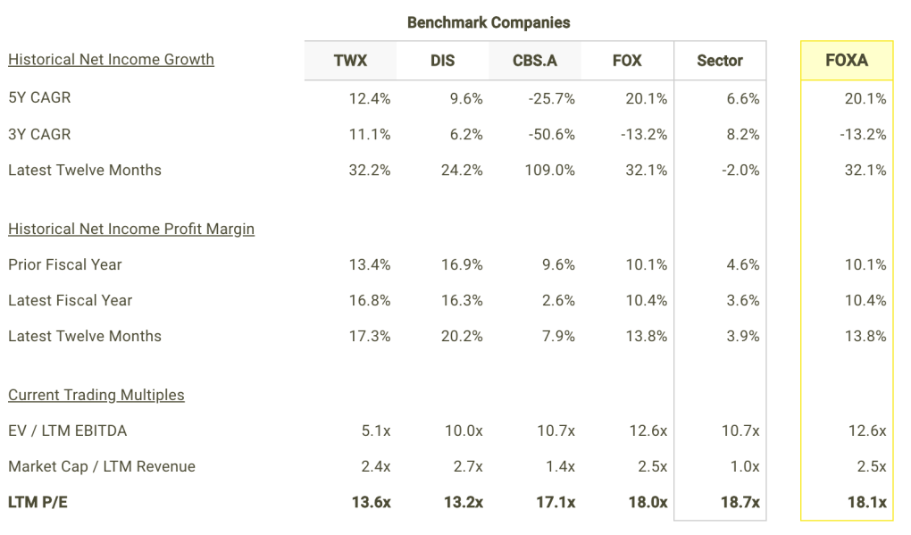 FOXA Net Income Growth and Margins vs Peers Table
