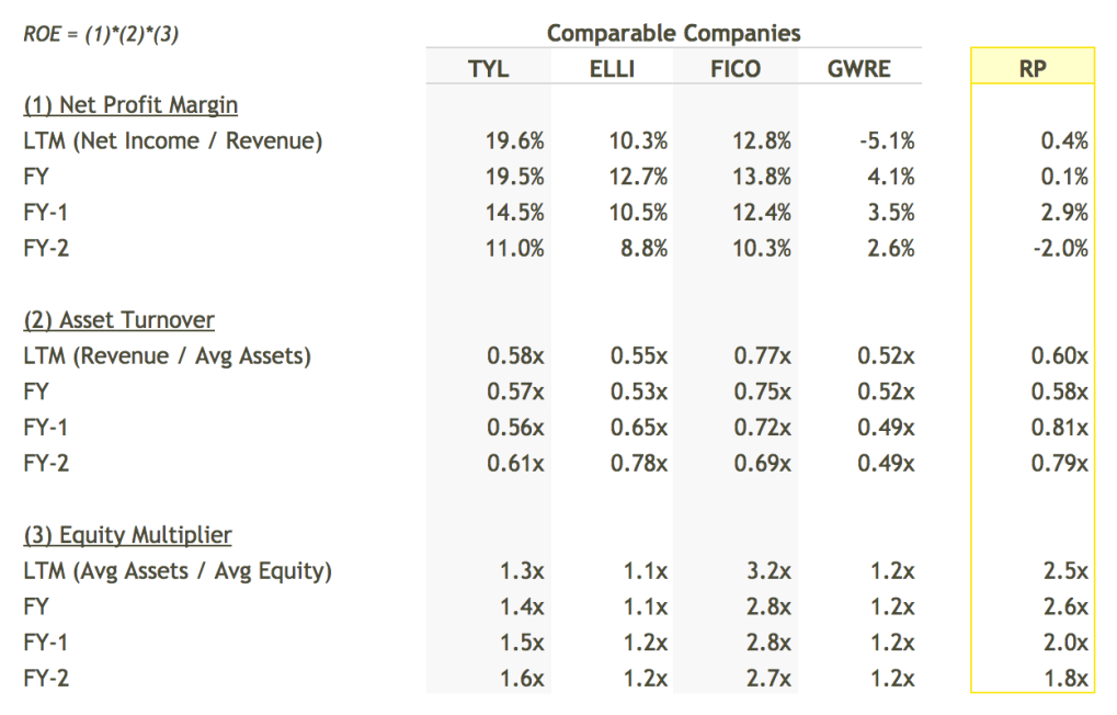 RP ROE Breakdown vs Peers Table - DuPont Analysis