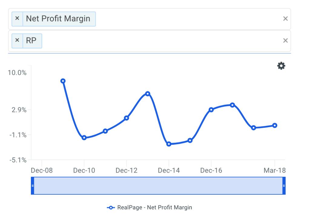 RP Net Profit Margin Trends