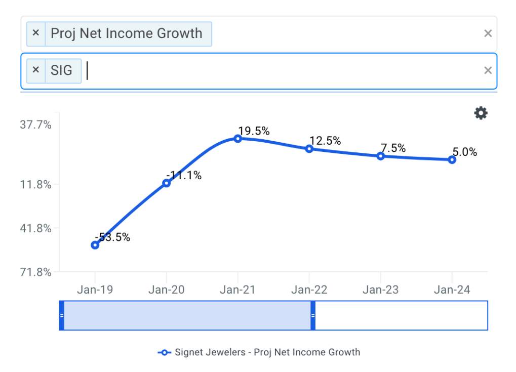 Signet projected net income chart