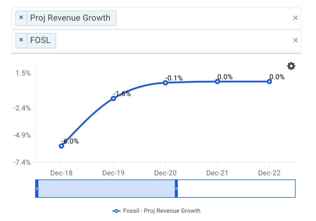 Fossil projected revenue chart