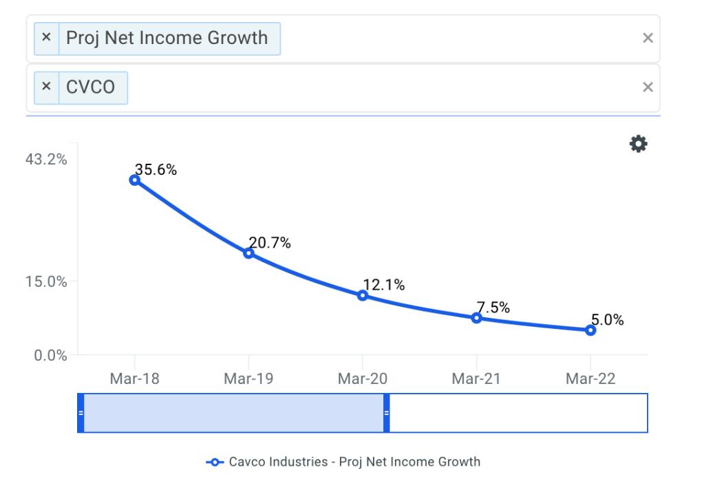 Cavco projected net income chart
