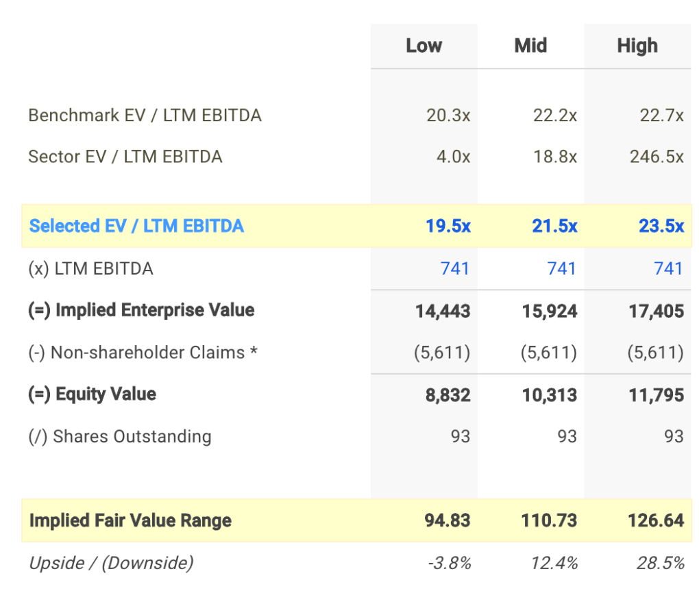 SLG EV / EBITDA Valuation Calculation