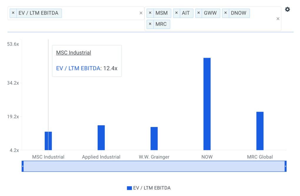 MSM EBITDA Multiple vs Peers Chart
