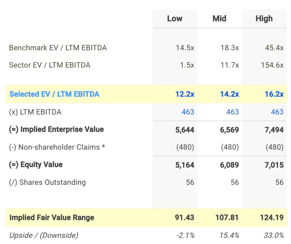 MSM EV / EBITDA Valuation Calculation