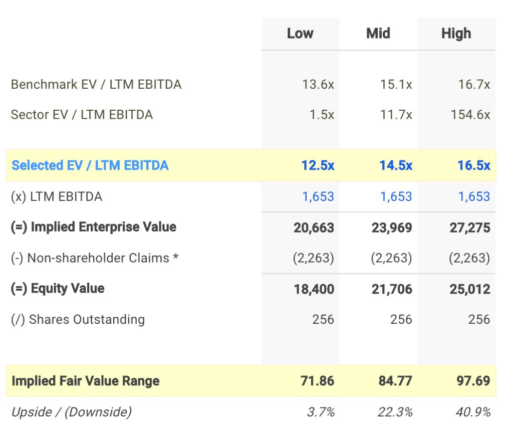 TXT EV / EBITDA Valuation Calculation