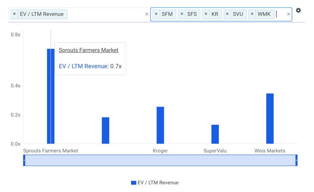 SFM Sales Multiple vs Peers Chart