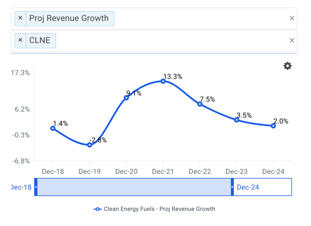 Clean Energy projected revenue chart