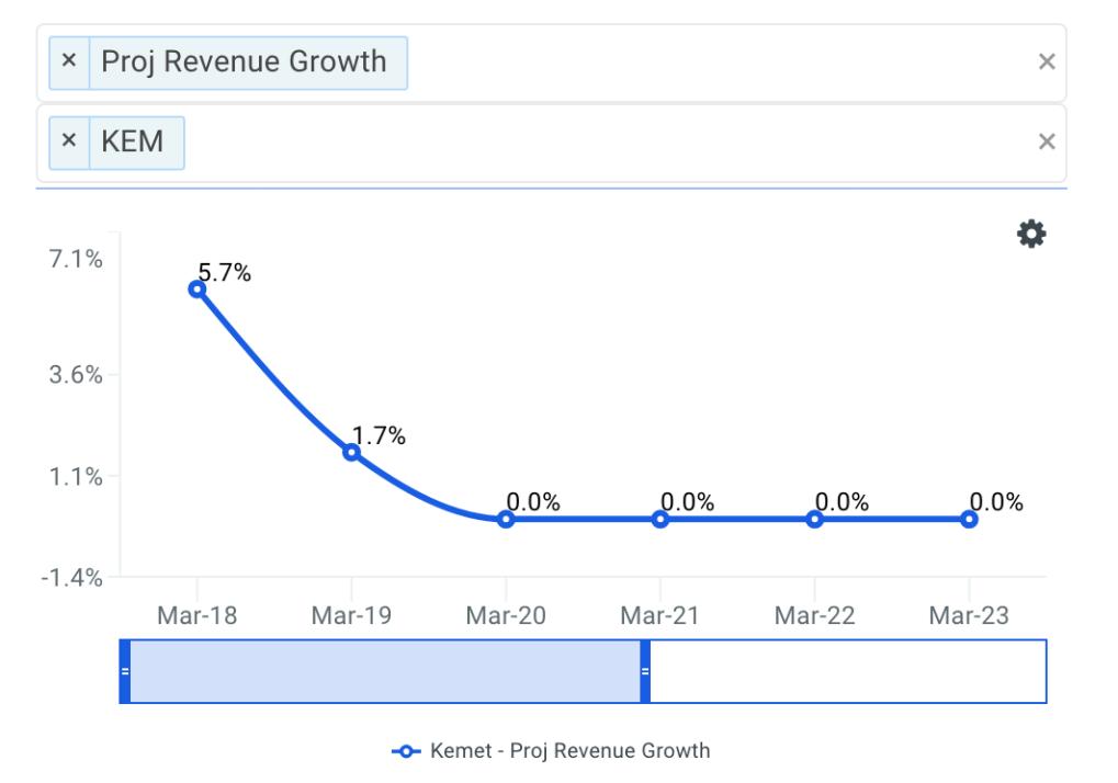 Kemet projected revenue chart