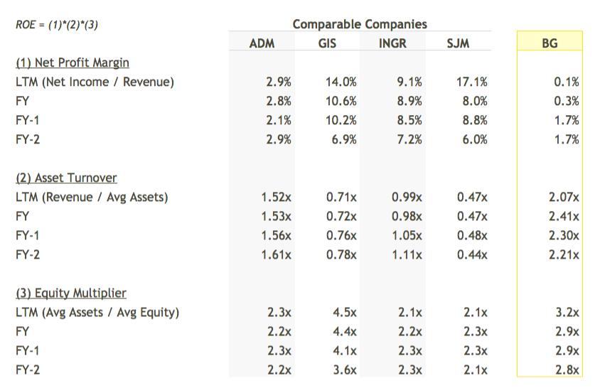 BG ROE Breakdown vs Peers Table - DuPont Analysis