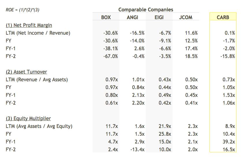 CARB ROE Breakdown vs Peers Table - DuPont Analysis