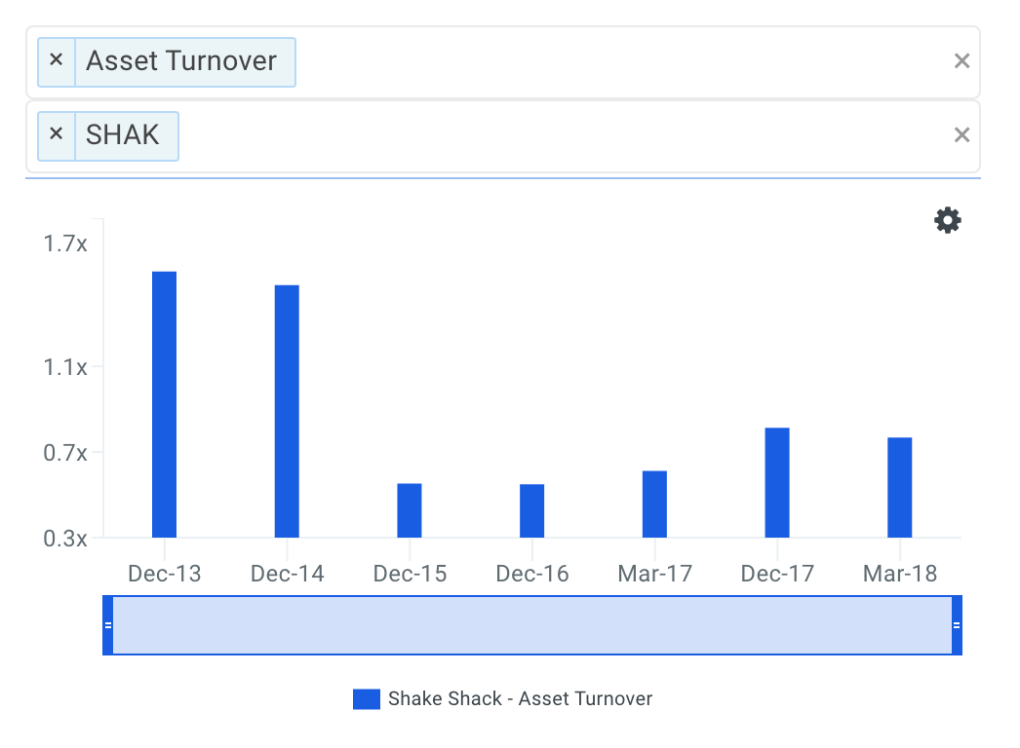 SHAK Asset Turnover Trends