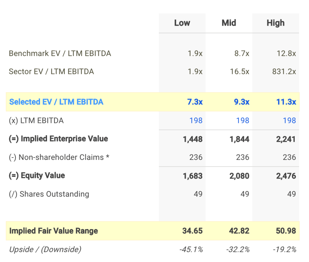 ORBK EV / EBITDA Valuation Calculation