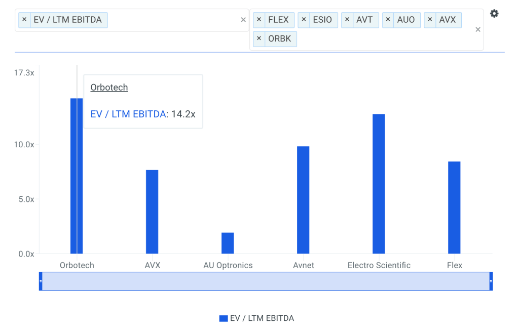 ORBK EBITDA Multiple vs Peers Chart
