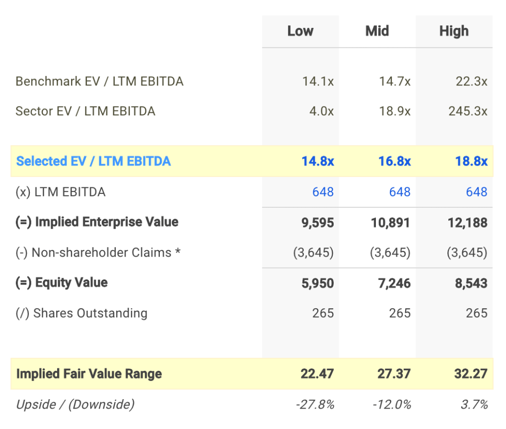 MGP EV / EBITDA Valuation Calculation